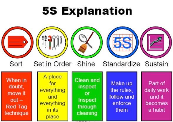 5S Protocol