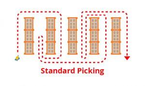 Standard Picking Method Diagram