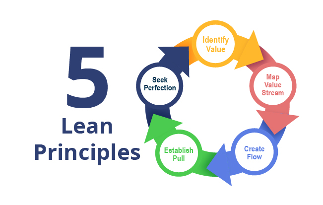 The 5 Lean Principles guide industrial facility methods